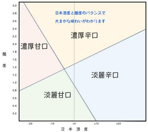 日本酒度と酸度を表したグラフ